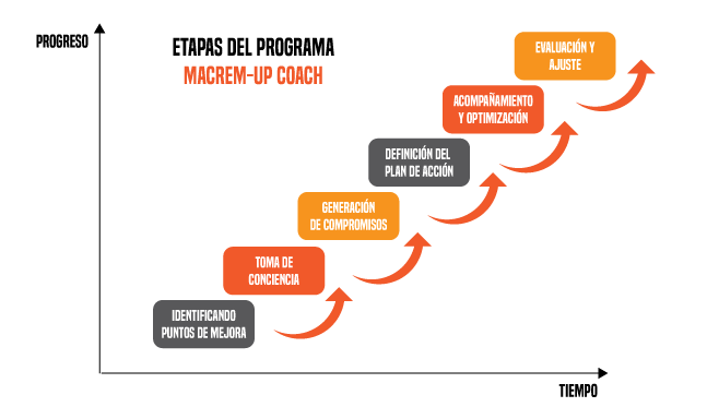 etapas-del-programa-macrem-up-coaching